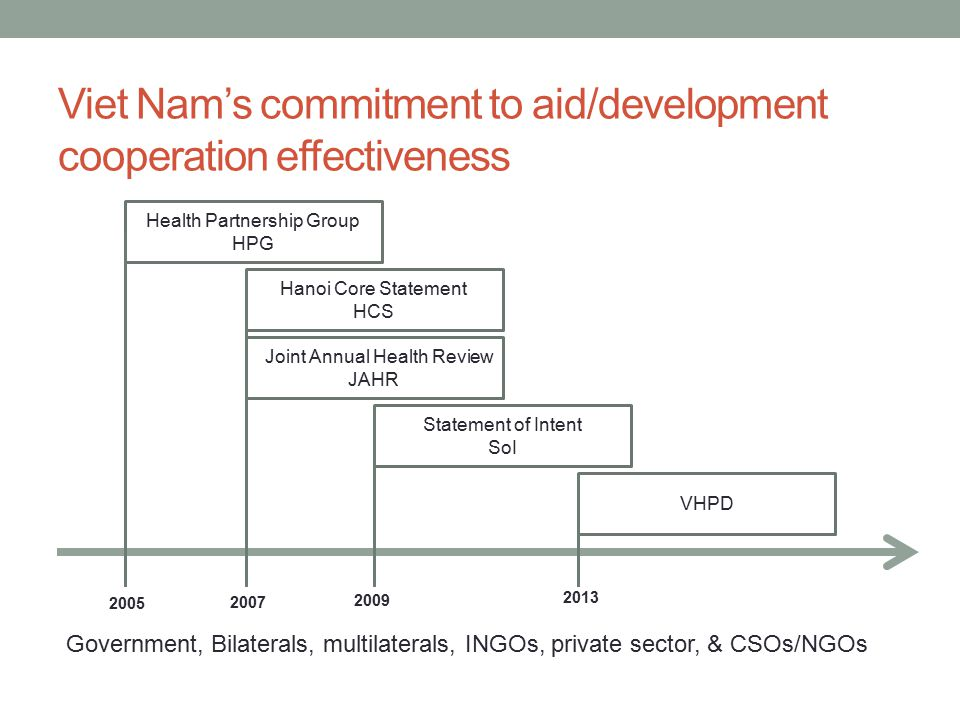 Viet Nam's commitment to aid/development cooperation effectiveness Health Partnership Group HPG 2005 Hanoi Core Statement HCS t Joint Annual Health Review JAHR 2007 Statement of Intent SoI 2009 VHPD 2013 Government, Bilaterals, multilaterals, INGOs, private sector, & CSOs/NGOs