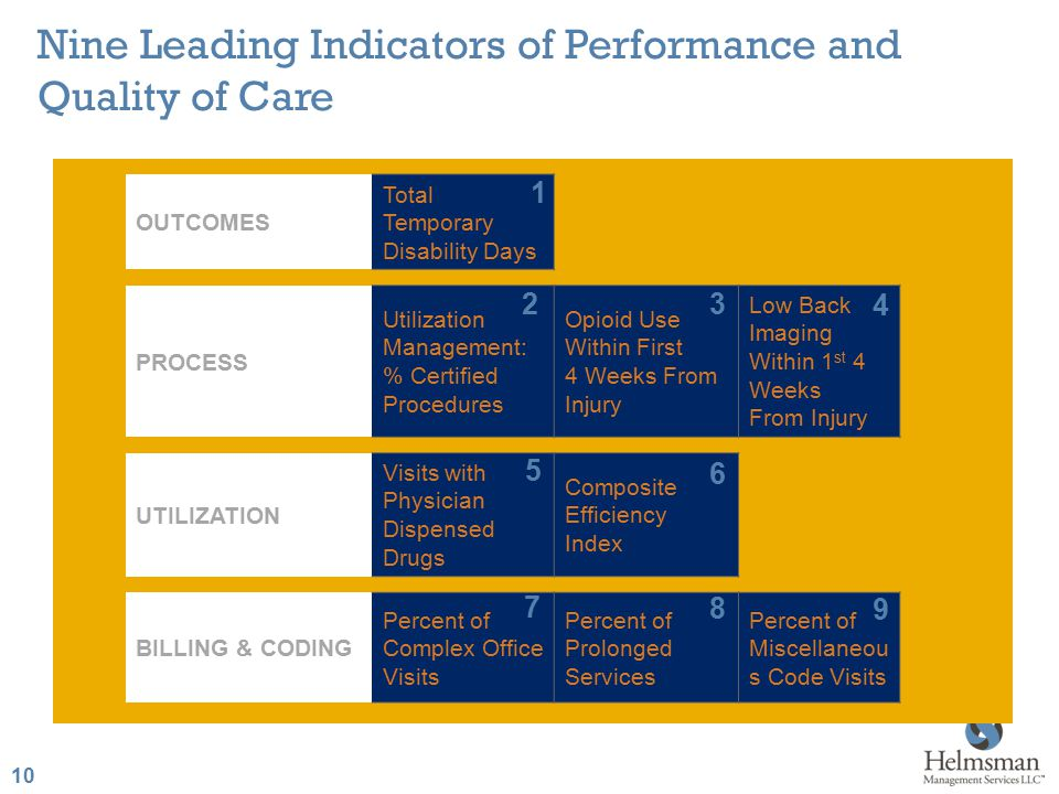 10 Nine Leading Indicators of Performance and Quality of Care OUTCOMES Total Temporary Disability Days PROCESS Utilization Management: % Certified Pro