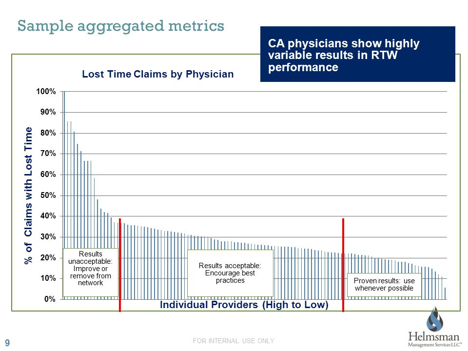 9 9 Sample aggregated metrics Results unacceptable: Improve or remove from network Results acceptable: Encourage best practices Proven results: use whenever possible CA physicians show highly variable results in RTW performance FOR INTERNAL USE ONLY
