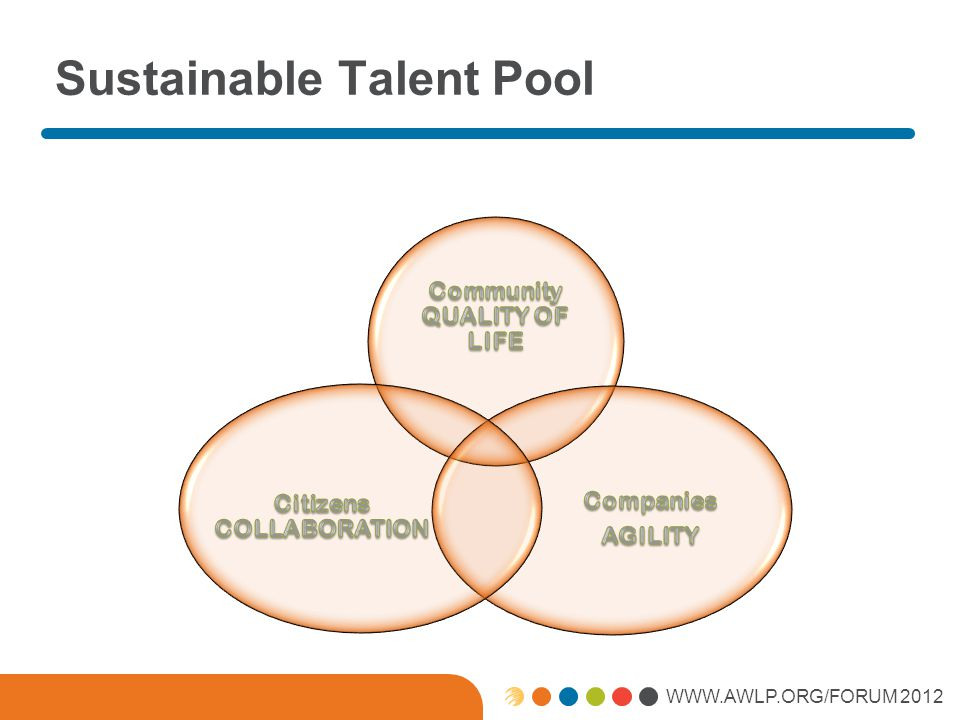 WWW.AWLP.ORG/FORUM 2012 Talent Integration Ecosystem Adaptable System to Produce talent Pool Magnet for Talent Unique Identity