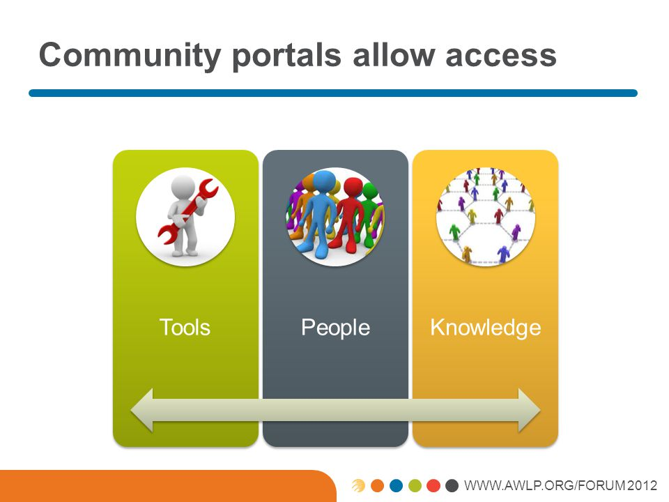 WWW.AWLP.ORG/FORUM 2012 Community Portals The physical location in the employees community is actually a PORTAL to the… … larger virtual community of workmates, friends and unknown acquaintances.