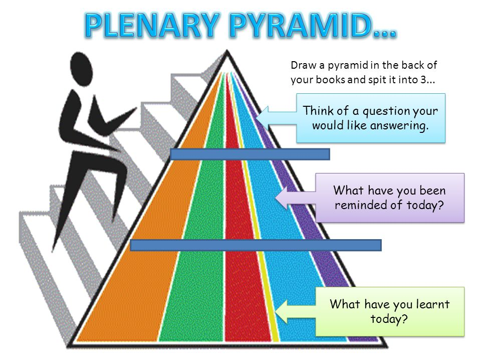 Draw a pyramid in the back of your books and spit it into 3... What have you learnt today? What have you been reminded of today? Think of a question y