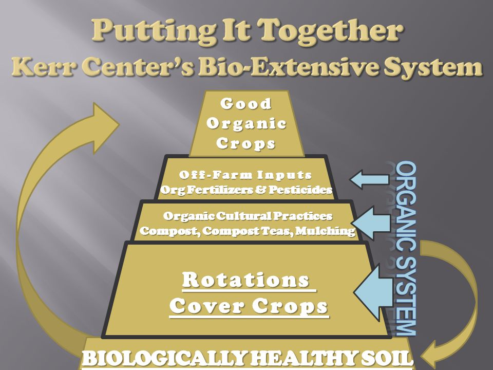 BIOLOGICALLY HEALTHY SOIL Rotations Cover Crops Organic Cultural Practices Compost, Compost Teas, Mulching Off-Farm Inputs Org Fertilizers & Pesticides GoodOrganicCrops