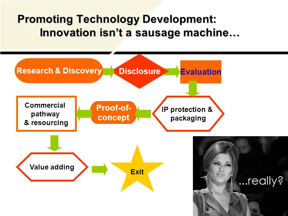Promoting Technology Development: Innovation isn't a sausage machine… Disclosure Evaluation IP protection & packaging Proof-of- concept Commercial pathway & resourcing Value adding Exit Research & Discovery