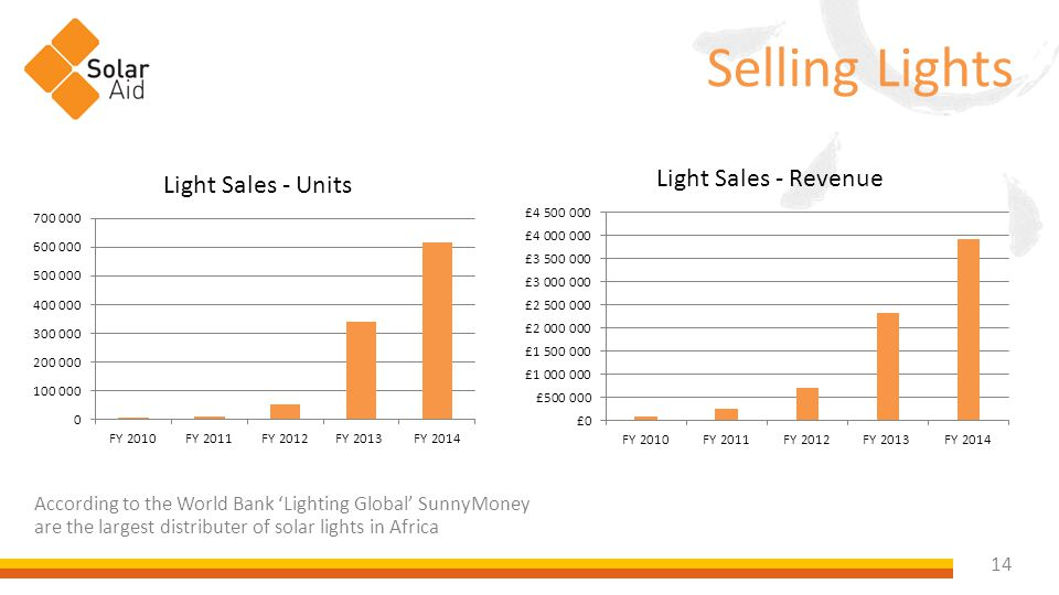 14 Selling Lights According to the World Bank 'Lighting Global' SunnyMoney are the largest distributer of solar lights in Africa