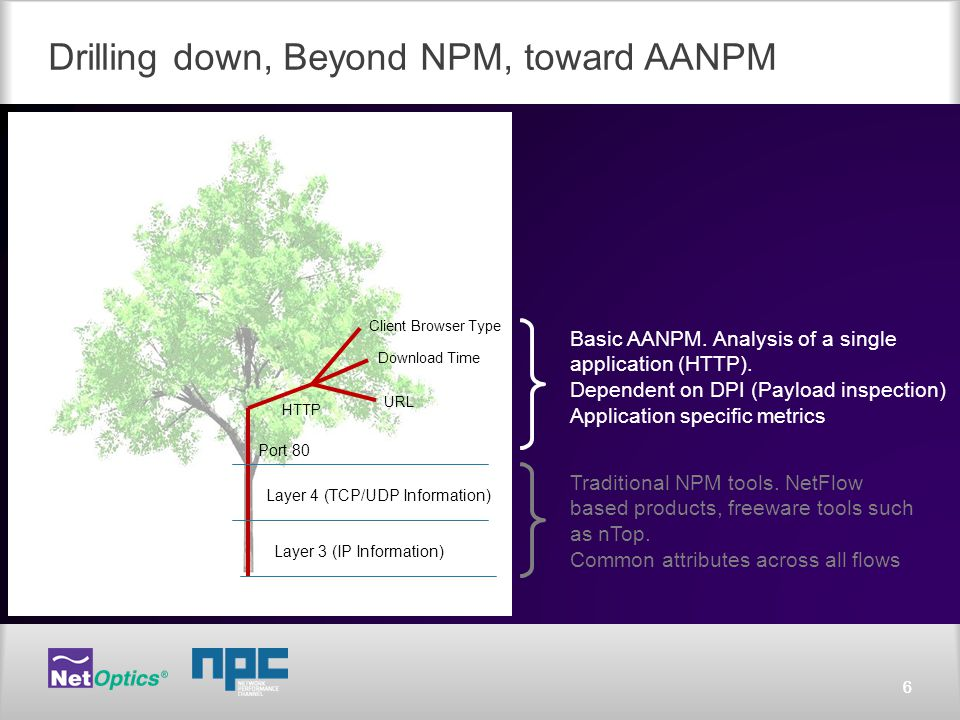 66 Drilling down, Beyond NPM, toward AANPM Layer 4 (TCP/UDP Information) Layer 3 (IP Information) Traditional NPM tools.