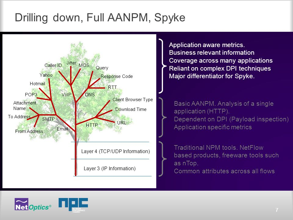 77 Drilling down, Full AANPM, Spyke Layer 4 (TCP/UDP Information) Layer 3 (IP Information) Traditional NPM tools.