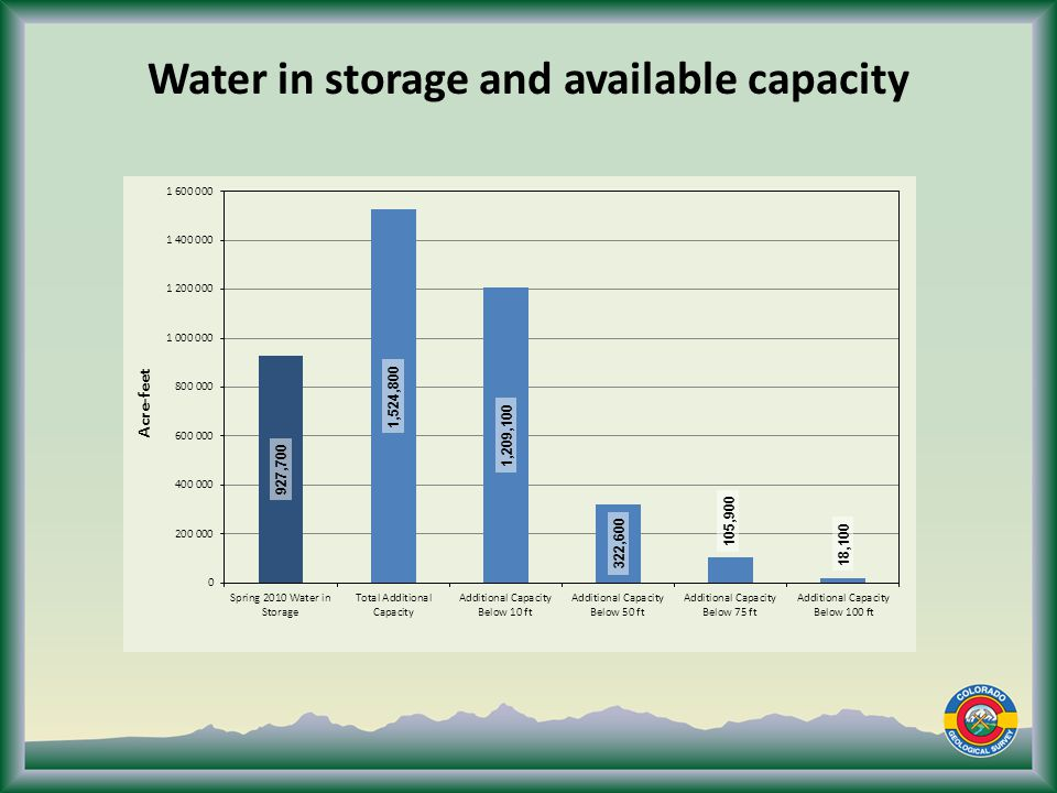 Water in storage and available capacity