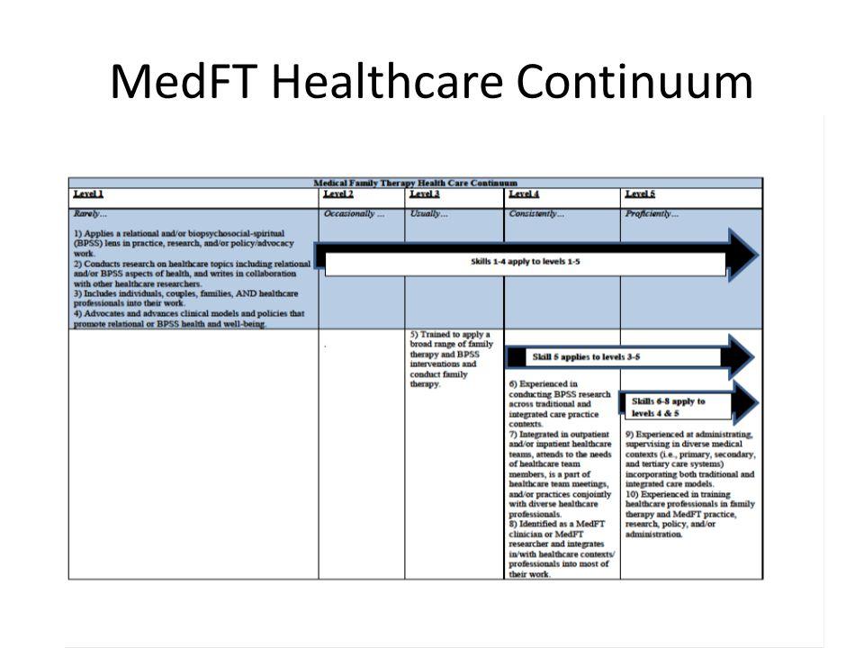 MedFT Healthcare Continuum