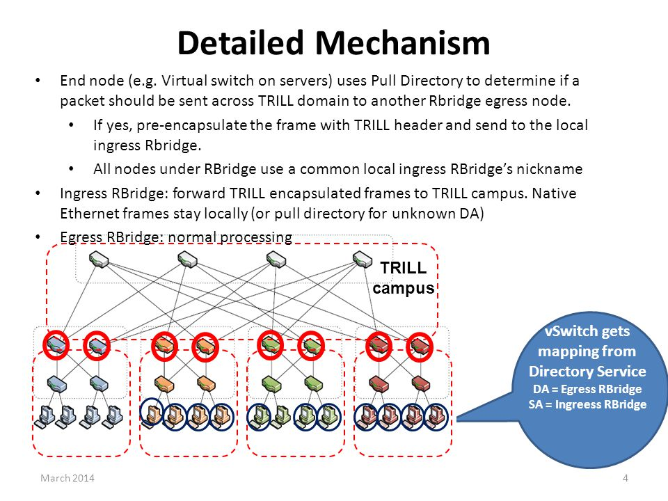 Detailed Mechanism vSwitch gets mapping from Directory Service DA = Egress RBridge SA = Ingreess RBridge TRILL campus End node (e.g.