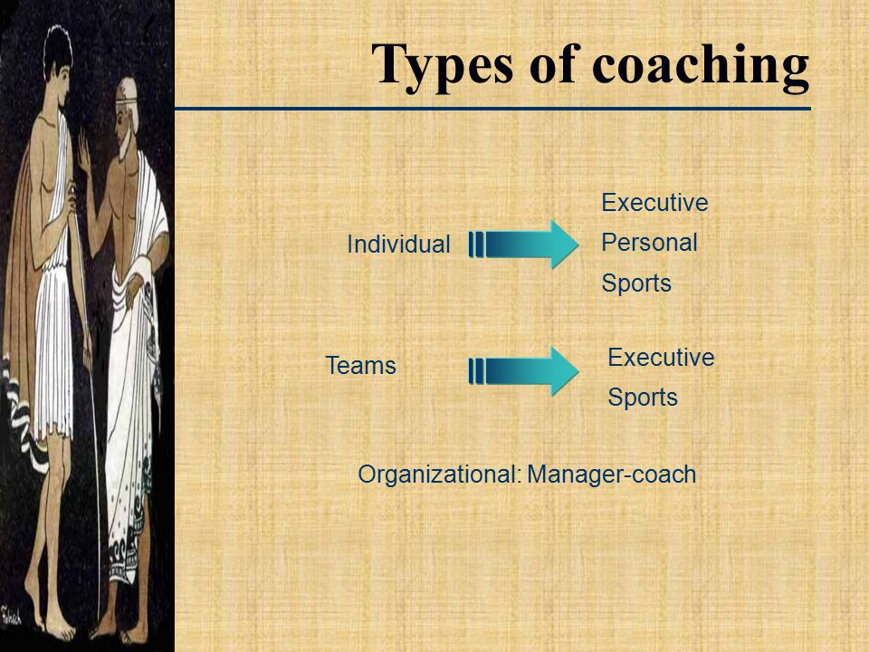 Individual Executive Personal Sports Executive Sports Organizational: Manager-coach Teams Types of coaching