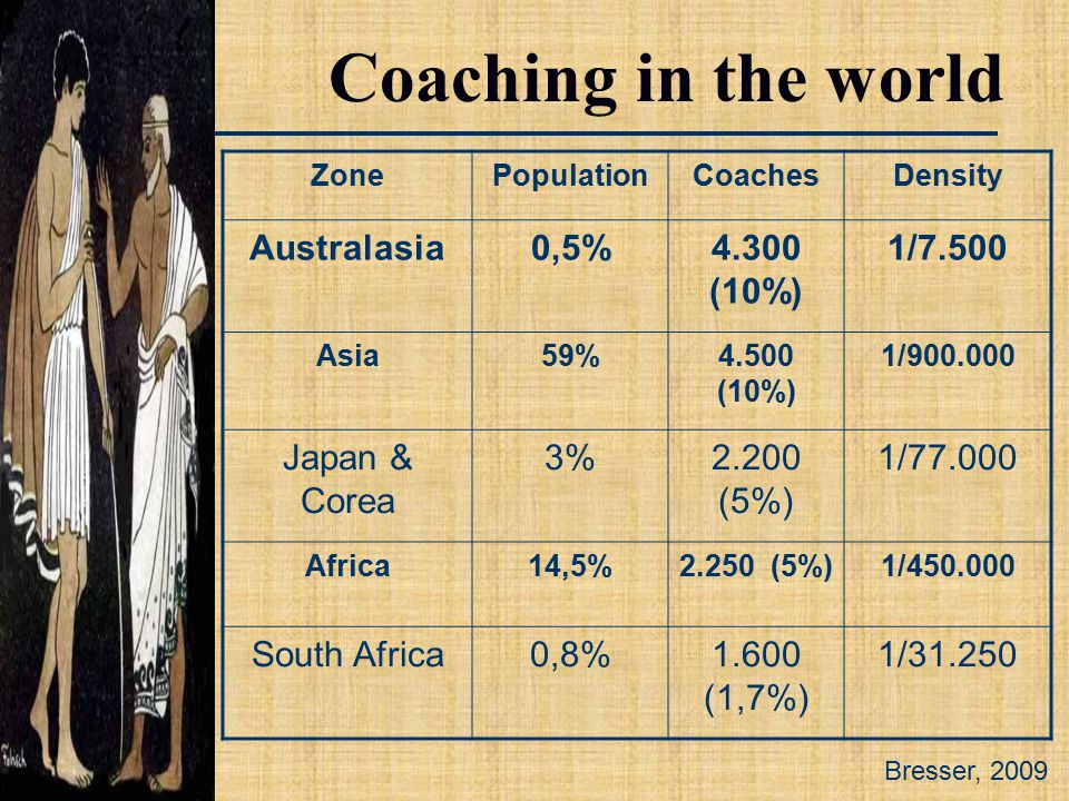 Bresser, 2009 Coaching in the world ZonePopulationCoachesDensity Australasia0,5%4.300 (10%) 1/7.500 Asia59%4.500 (10%) 1/900.000 Japan & Corea 3%2.200