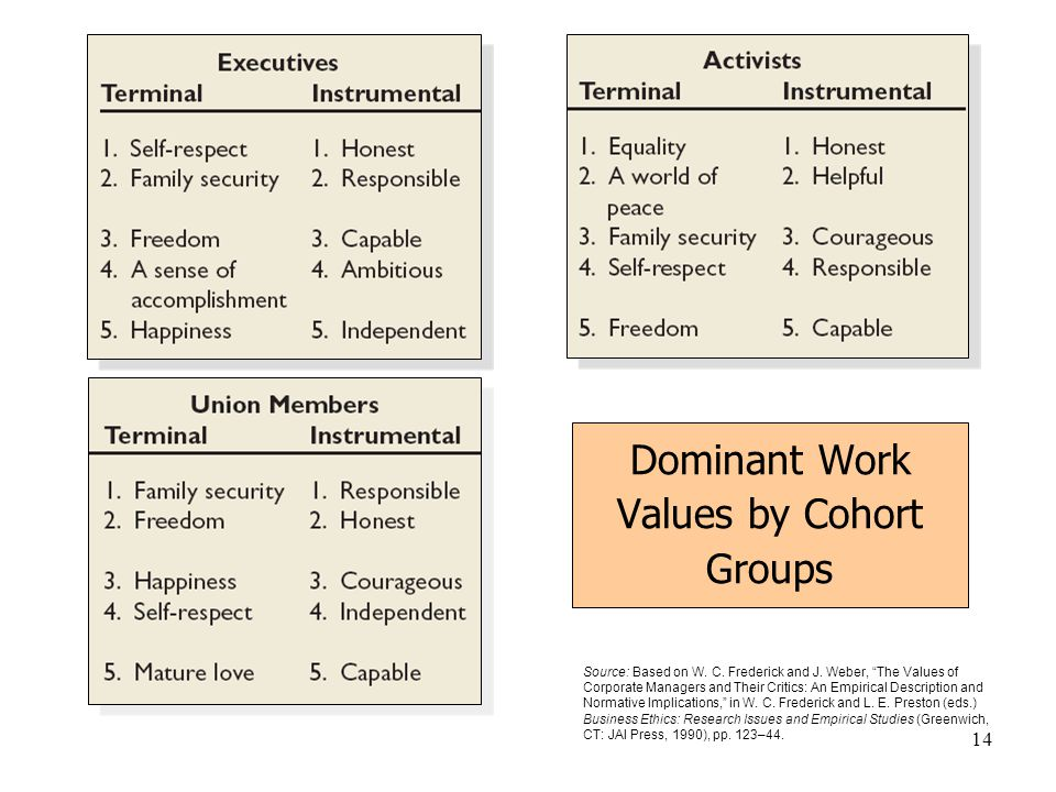 """14 Dominant Work Values by Cohort Groups Source: Based on W. C. Frederick and J. Weber, """"The Values of Corporate Managers and Their Critics: An Empiri"""