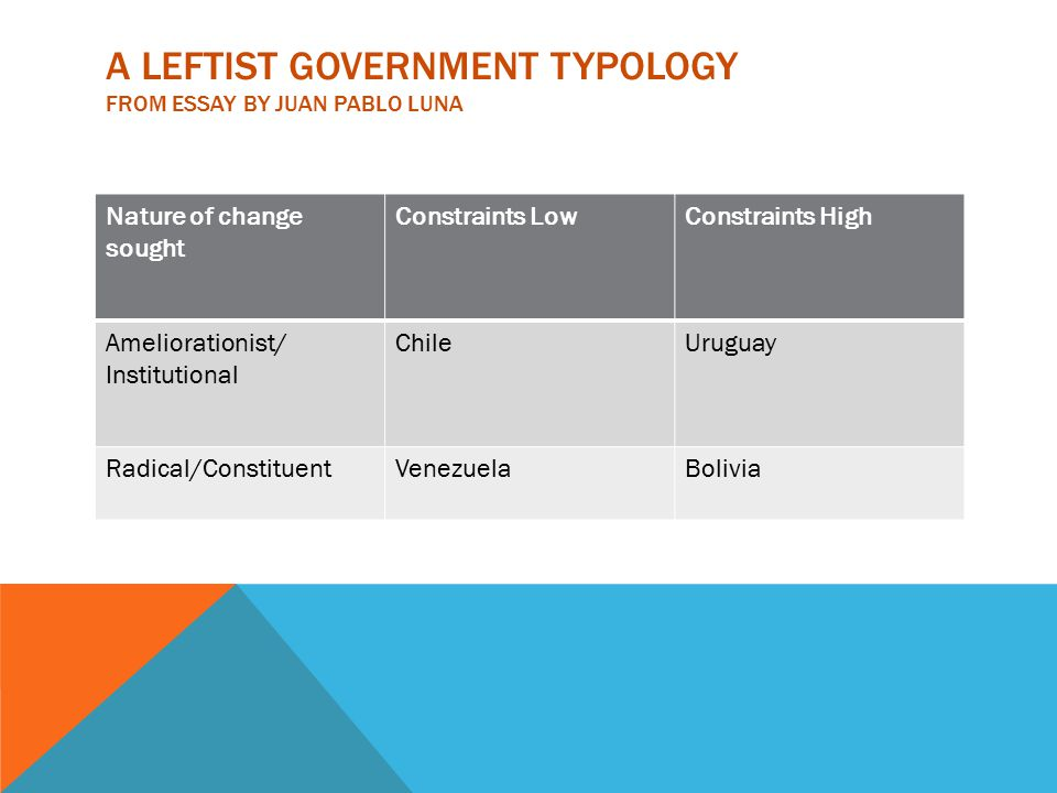 A LEFTIST GOVERNMENT TYPOLOGY FROM ESSAY BY JUAN PABLO LUNA Nature of change sought Constraints LowConstraints High Ameliorationist/ Institutional ChileUruguay Radical/ConstituentVenezuelaBolivia