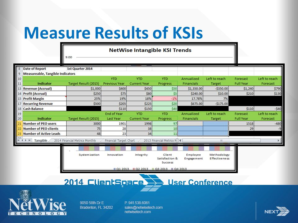 Measure Results of KSIs