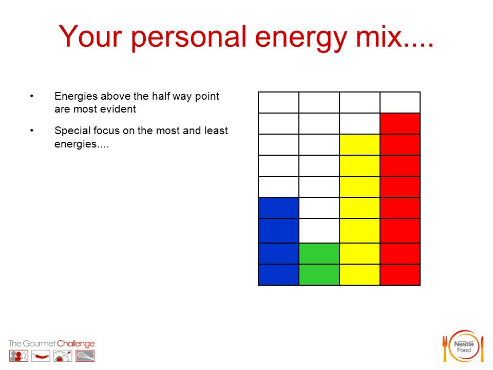 Your personal energy mix....