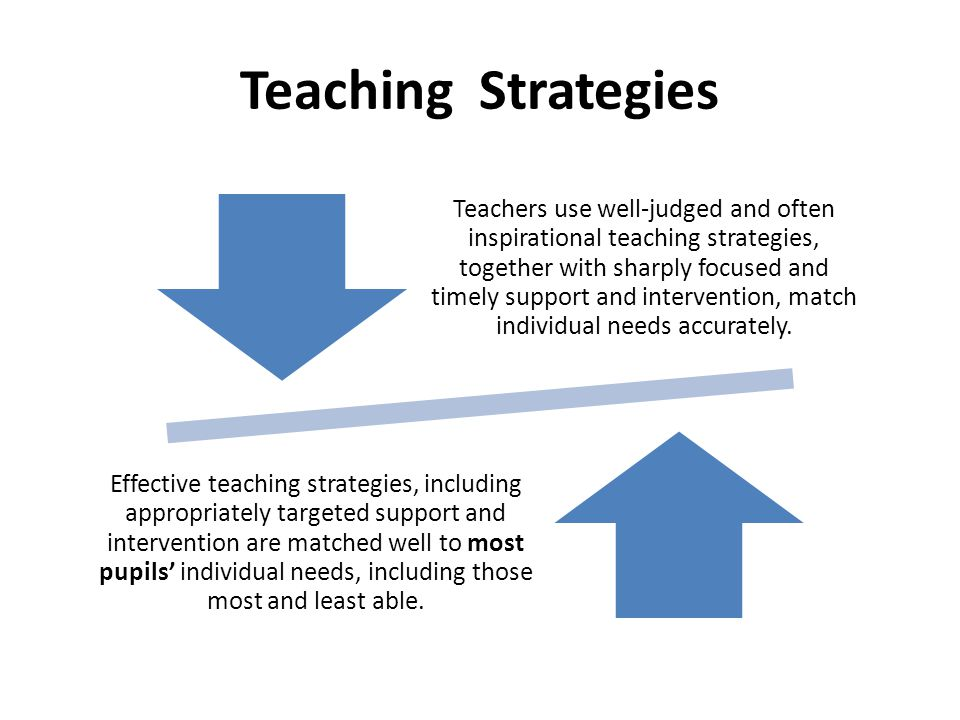 Teaching Strategies Teachers use well-judged and often inspirational teaching strategies, together with sharply focused and timely support and interve