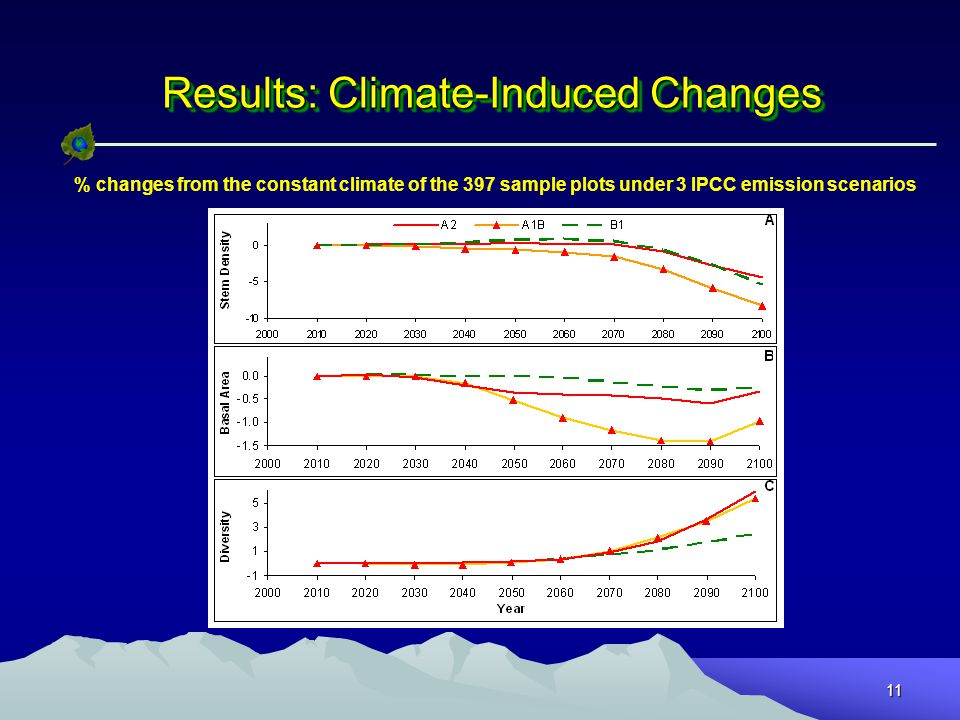 11 Results: Climate-Induced Changes % changes from the constant climate of the 397 sample plots under 3 IPCC emission scenarios