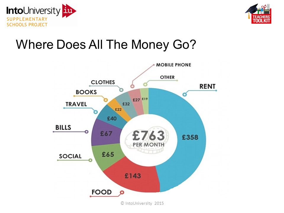 Where Does All The Money Go © IntoUniversity 2015
