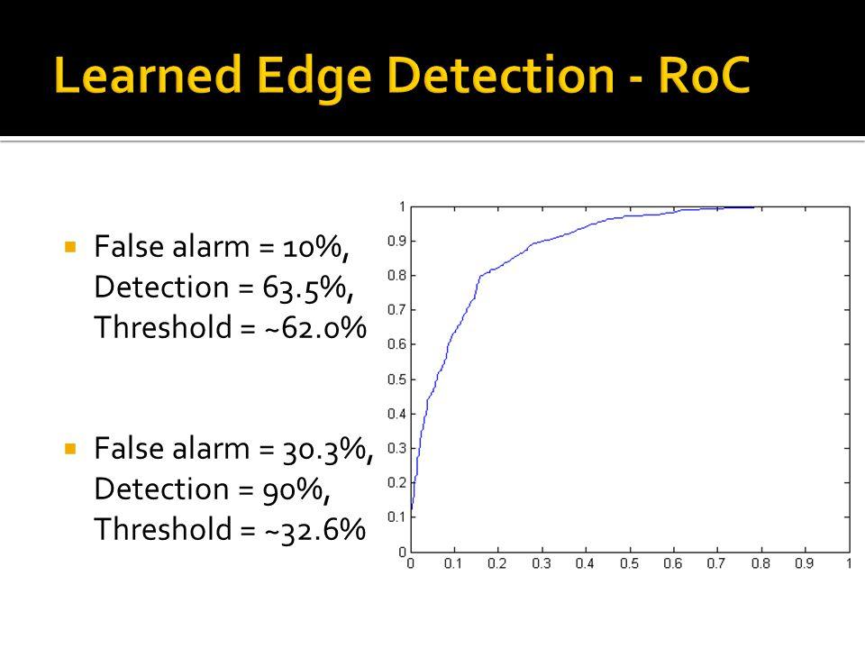  False alarm = 10%, Detection = 63.5%, Threshold = ~62.0%  False alarm = 30.3%, Detection = 90%, Threshold = ~32.6%