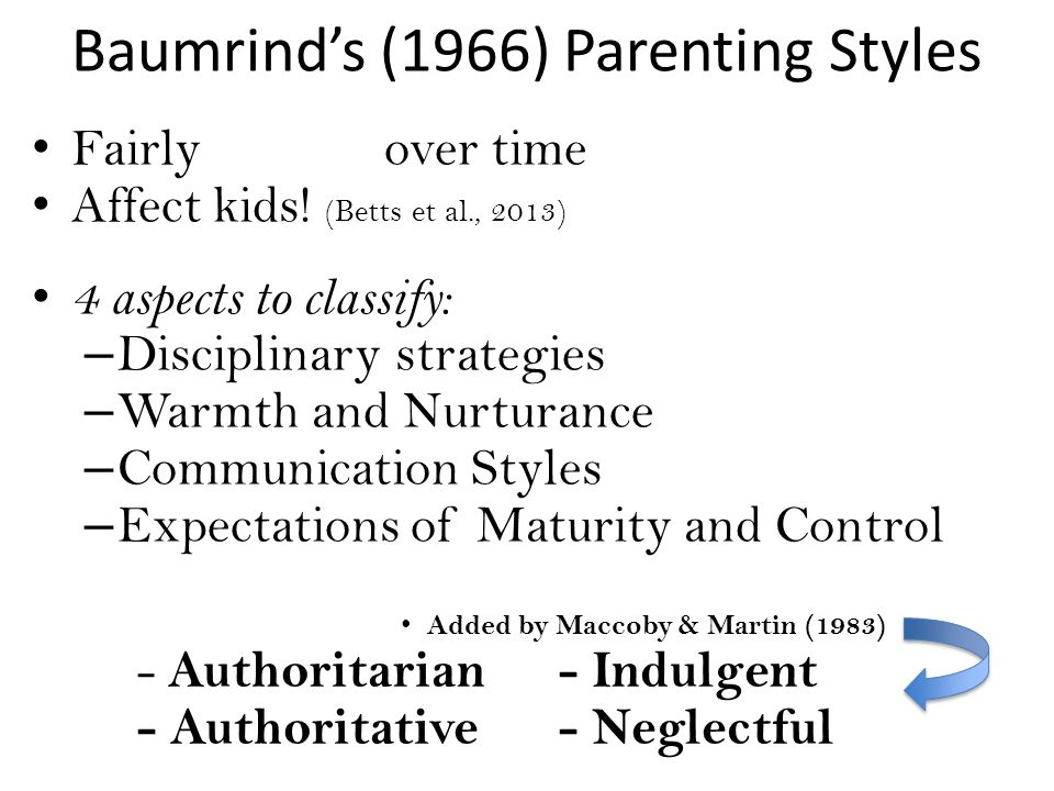 Baumrind's (1966) Parenting Styles Fairly over time Affect kids.
