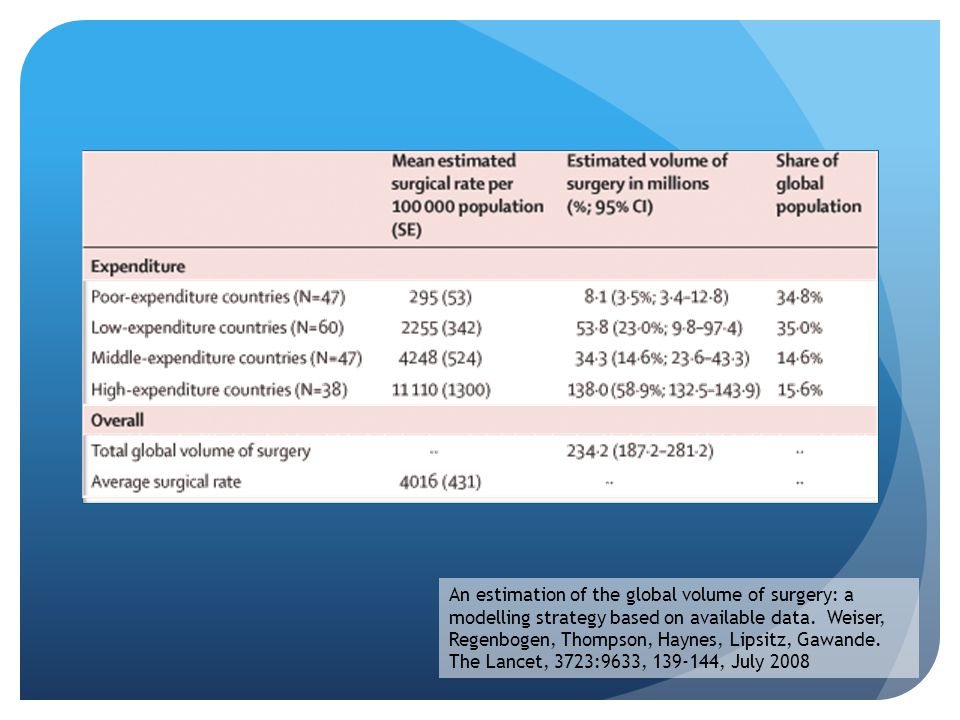 An estimation of the global volume of surgery: a modelling strategy based on available data.