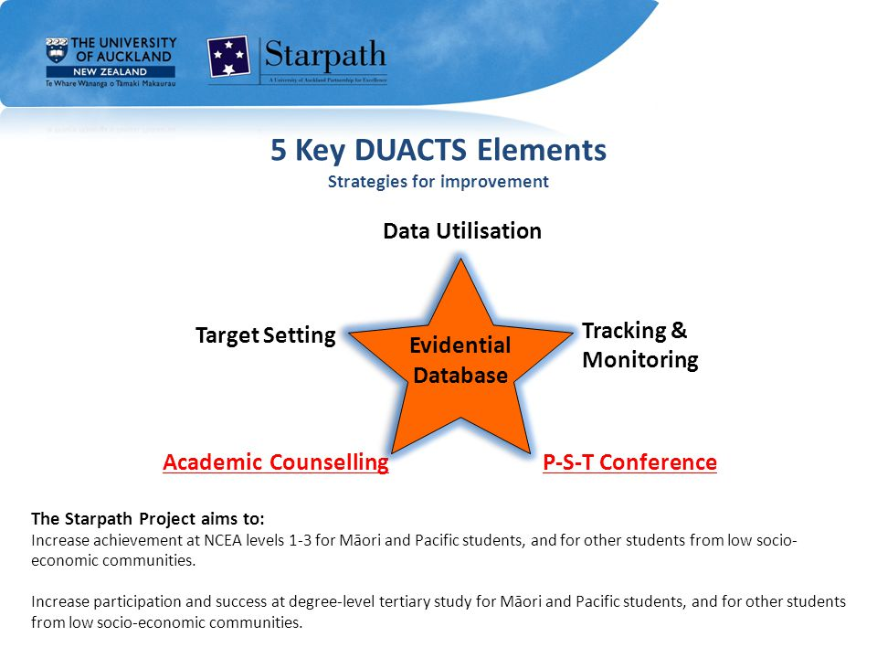 5 Key DUACTS Elements Strategies for improvement Target Setting Academic Counselling Tracking & Monitoring P-S-T Conference Evidential Database Data Utilisation The Starpath Project aims to: Increase achievement at NCEA levels 1-3 for Māori and Pacific students, and for other students from low socio- economic communities.