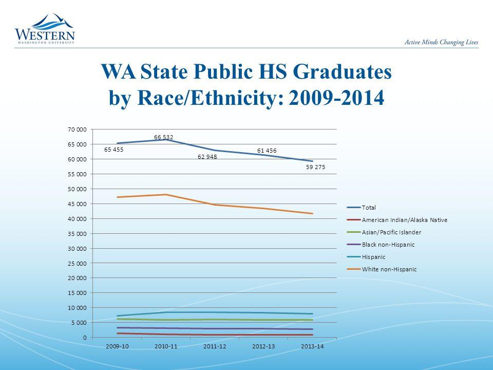 WA State Public HS Graduates by Race/Ethnicity: 2009-2014
