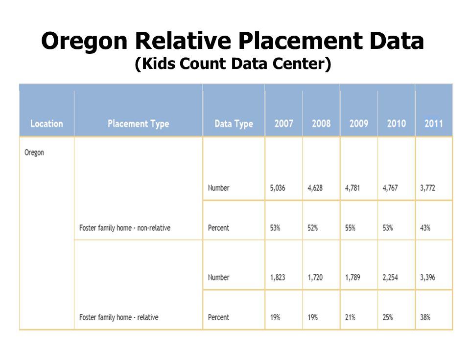 Oregon Relative Adoption Trends ( 2012 Child Data Book )