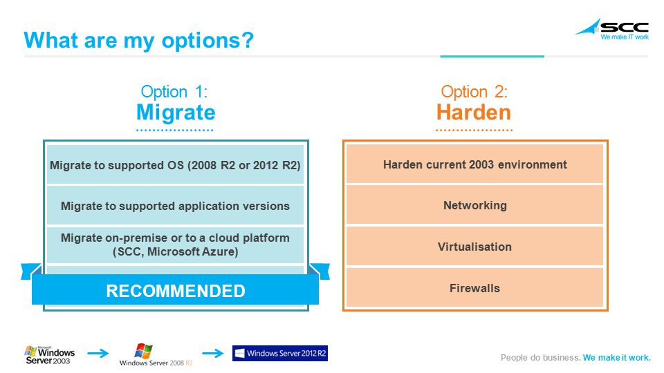 People do business. We make it work. Migrate Option 1: What are my options.