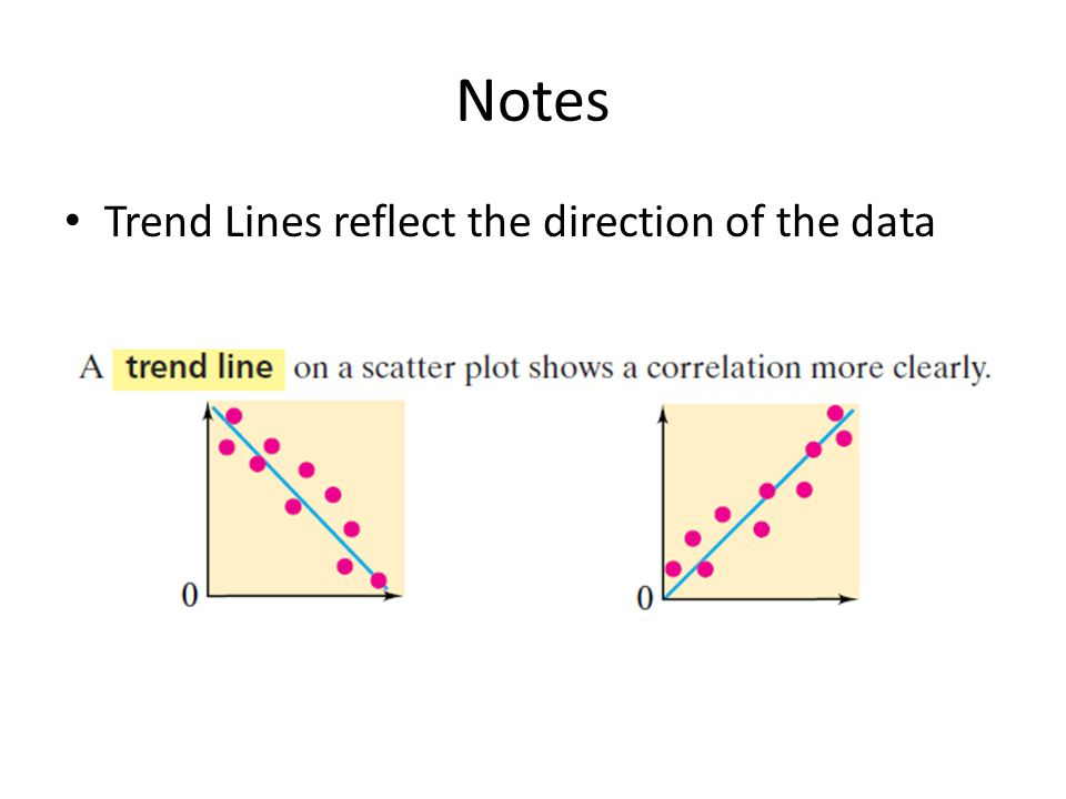 Notes Trend Lines reflect the direction of the data