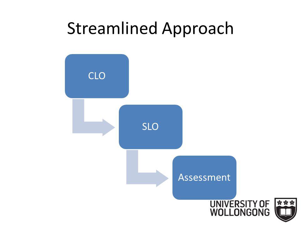 Streamlined Approach AQF/TLO (External)University ThemesCLO