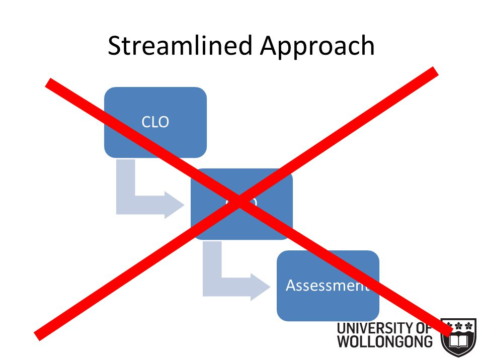 Streamlined Approach CLOSLOAssessment