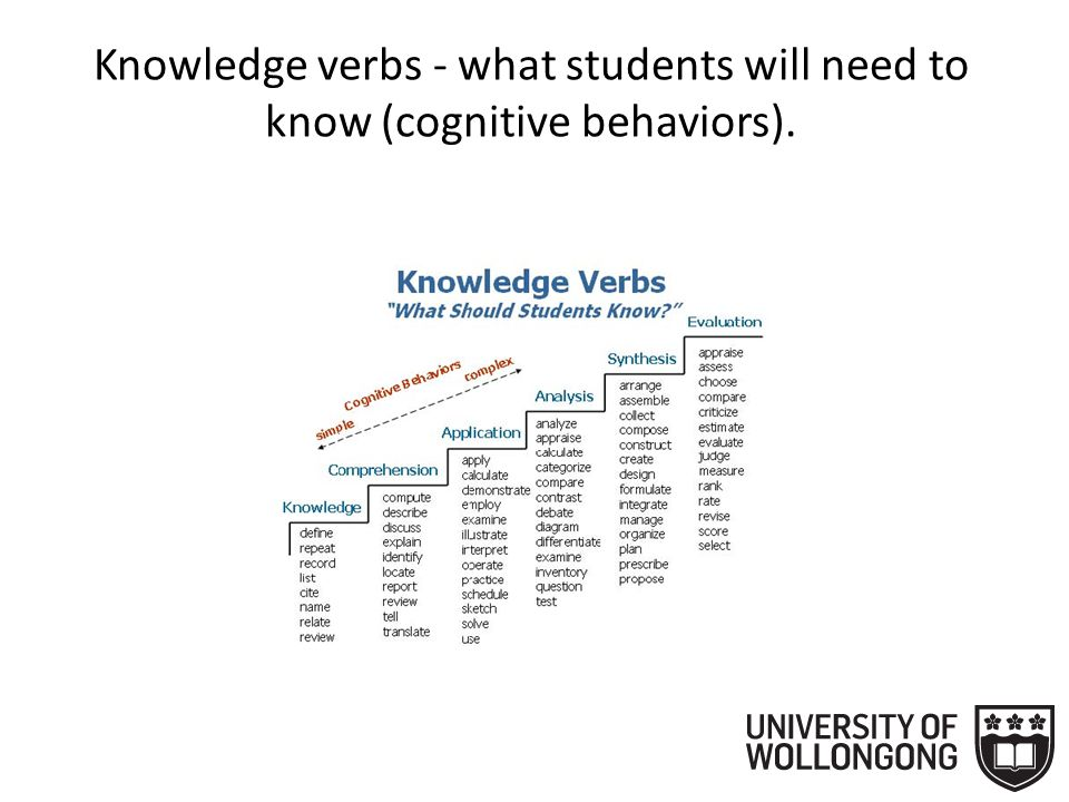 2. Then, for each learning outcome that follows, start with an action verb that reflects the appropriate behaviour students should be able to demonstr
