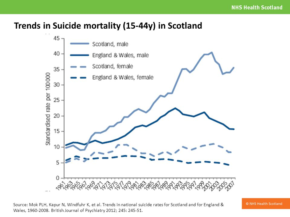 Trends in Suicide mortality (15-44y) in Scotland Source: Mok PLH, Kapur N, Windfuhr K, et al.