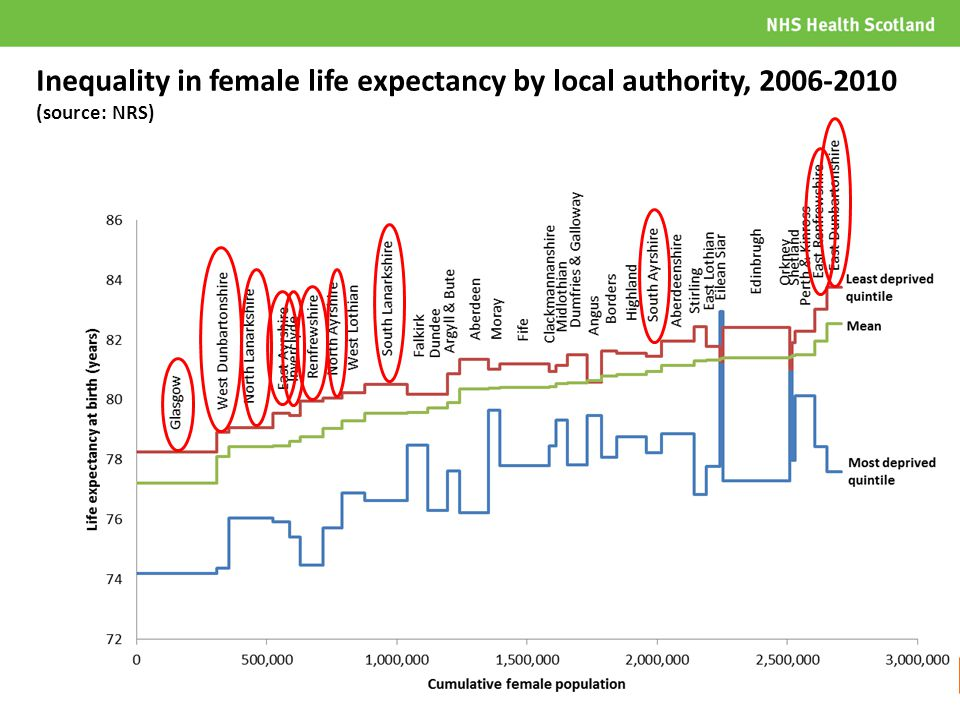 Inequality in female life expectancy by local authority, 2006-2010 (source: NRS)