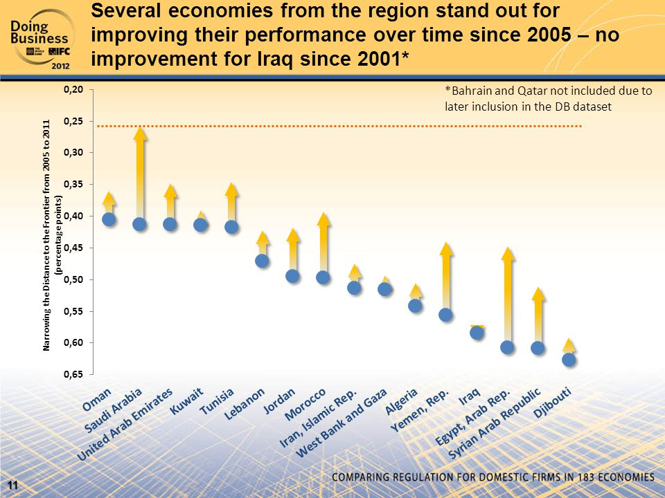 Several economies from the region stand out for improving their performance over time since 2005 – no improvement for Iraq since 2001* *Bahrain and Qatar not included due to later inclusion in the DB dataset Narrowing the Distance to the Frontier from 2005 to 2011 (percentage points) 11 11