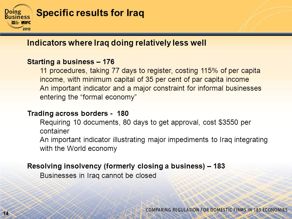 Specific results for Iraq 14 14 Indicators where Iraq doing relatively less well Starting a business – 176 11 procedures, taking 77 days to register, costing 115% of per capita income, with minimum capital of 35 per cent of par capita income An important indicator and a major constraint for informal businesses entering the formal economy Trading across borders - 180 Requiring 10 documents, 80 days to get approval, cost $3550 per container An important indicator illustrating major impediments to Iraq integrating with the World economy Resolving insolvency (formerly closing a business) – 183 Businesses in Iraq cannot be closed