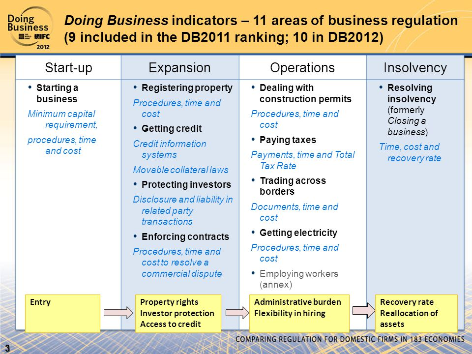 3 Doing Business indicators – 11 areas of business regulation (9 included in the DB2011 ranking; 10 in DB2012) Property rights Investor protection Access to credit EntryAdministrative burden Flexibility in hiring Recovery rate Reallocation of assets 3 3
