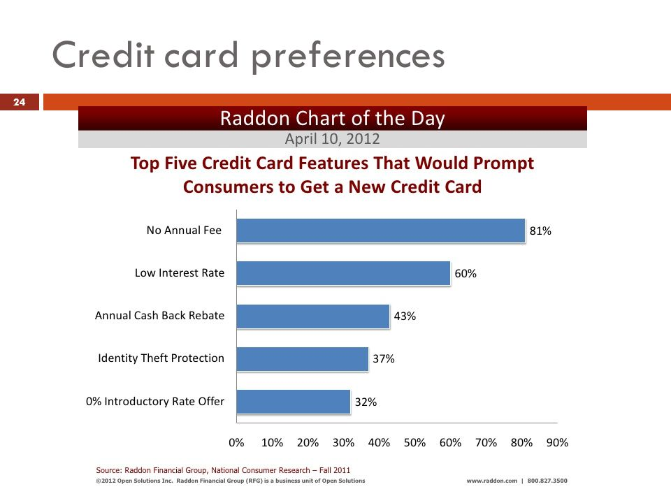 Credit card preferences Doreen Kelsey Consulting Services 2012 All Rights Reserved 24