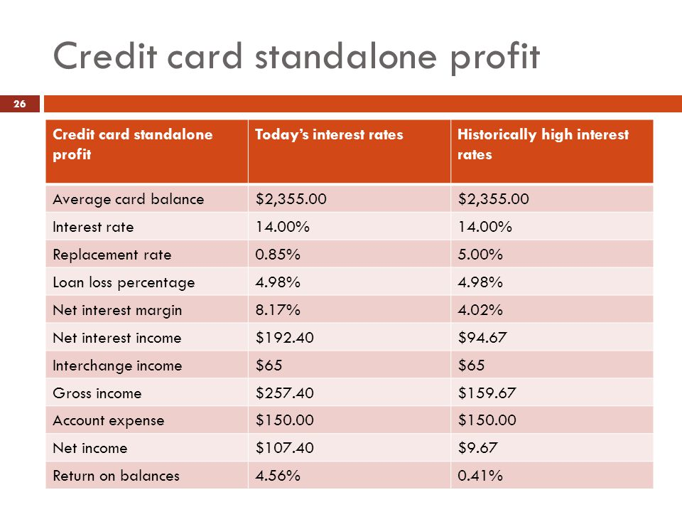 Credit card standalone profit Doreen Kelsey Consulting Services 2012 All Rights Reserved 26 Credit card standalone profit Today's interest ratesHistorically high interest rates Average card balance$2,355.00 Interest rate14.00% Replacement rate0.85%5.00% Loan loss percentage4.98% Net interest margin8.17%4.02% Net interest income$192.40$94.67 Interchange income$65 Gross income$257.40$159.67 Account expense$150.00 Net income$107.40$9.67 Return on balances4.56%0.41%