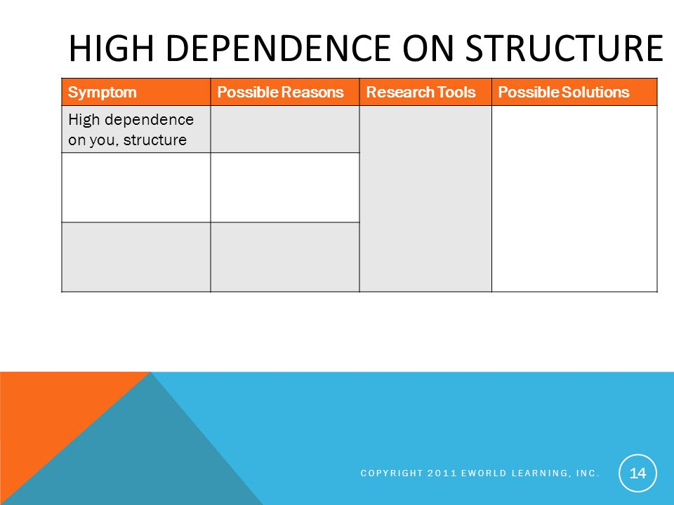 HIGH DEPENDENCE ON STRUCTURE COPYRIGHT 2011 EWORLD LEARNING, INC.