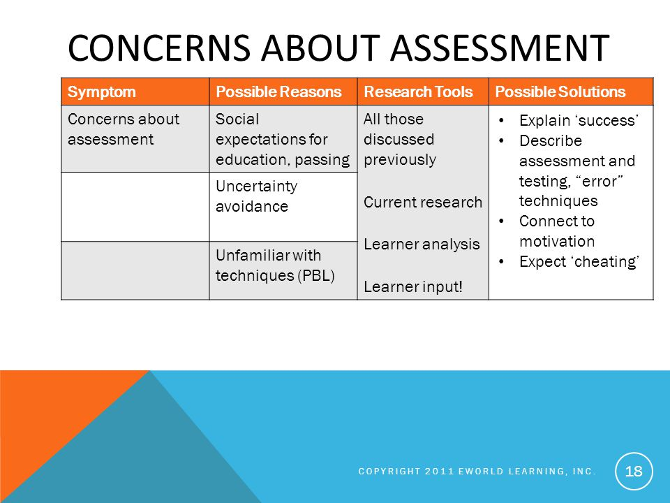 CONCERNS ABOUT ASSESSMENT COPYRIGHT 2011 EWORLD LEARNING, INC.