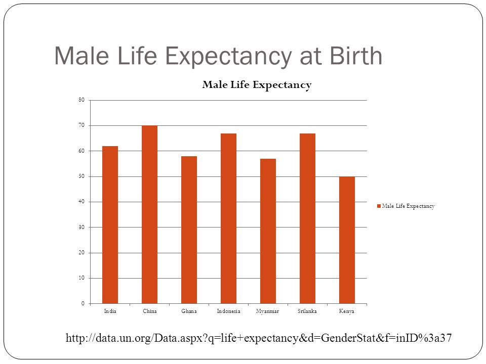 Male Life Expectancy at Birth http://data.un.org/Data.aspx q=life+expectancy&d=GenderStat&f=inID%3a37