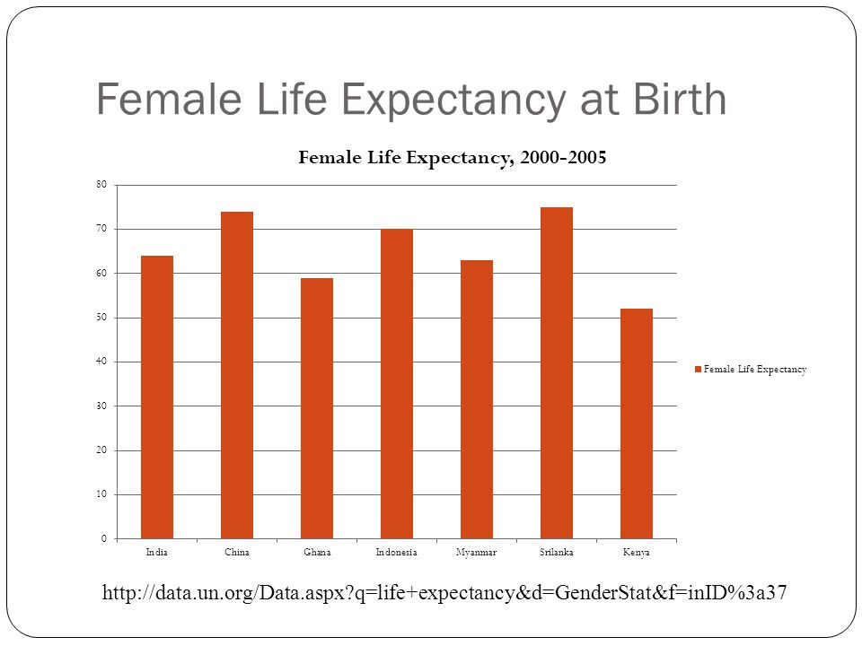 Female Life Expectancy at Birth http://data.un.org/Data.aspx q=life+expectancy&d=GenderStat&f=inID%3a37