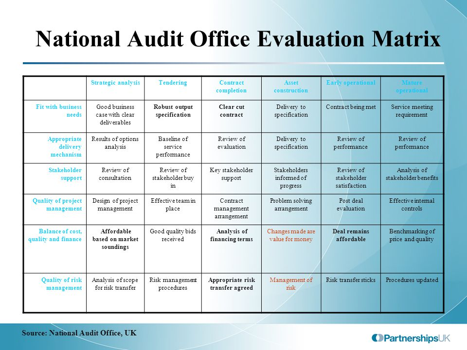 National Audit Office Evaluation Matrix Strategic analysisTenderingContract completion Asset construction Early operationalMature operational Fit with
