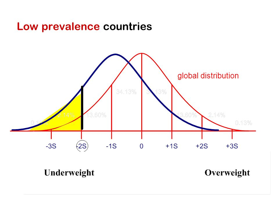 Low prevalence countries global distribution