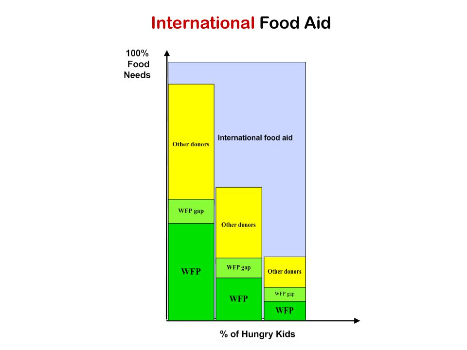 International Food Aid