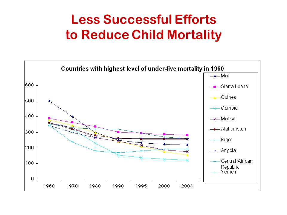 Less Successful Efforts to Reduce Child Mortality