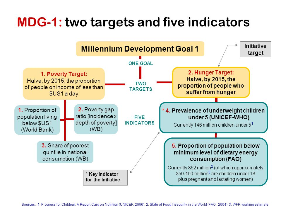 MDG-1: two targets and five indicators TWO TARGETS FIVE INDICATORS ONE GOAL Sources: 1.